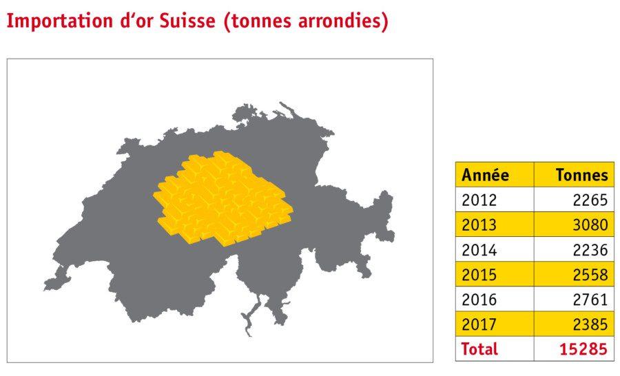 La tabelle montre l' importation totale d' or à la Suisse par année.